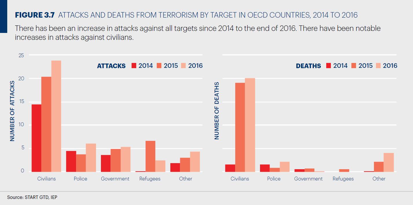 OECD諸国におけるテロのターゲット