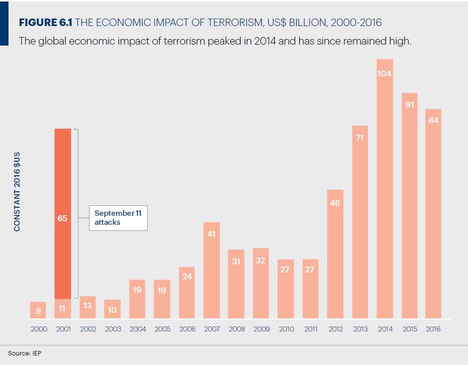テロによる経済的な損失